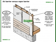 1332-co Air barrier versus vapor barrier - Air Vapor Barrier Vapor Retarders - Insulation - Insulation
