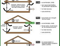 1349-co Three approaches to ventilation - Venting Living Spaces - Insulation - Insulation