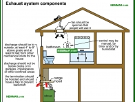 1350-co Exhaust system components - Venting Living Spaces - Insulation - Insulation