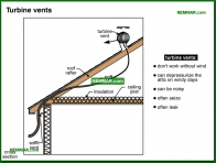 1376-co Turbine vents - Attics - Insulation - Insulation