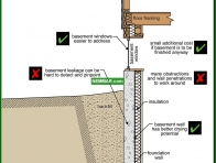 1389-co Adding interior basement insulation - Basements and Crawlspaces - Insulation - Insulation