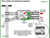 1404-co Flow collars and balancing dampers - Ventilation Systems - Insulation - Insulation