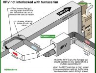 1405-co HRV not interlocked with furnace fan - Ventilation Systems - Insulation - Insulation