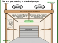 2000-co Fire and gas proofing in attached garages - Introduction - Interiors - Interior