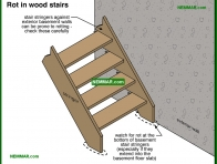 2034-co Rot in wood stairs - Stairs - Interiors - Interior