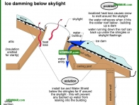 2062-co Ice damming below skylight - Windows and Skylights and Solariums - Interiors - Interior