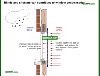 2064-co Blinds and shutters can contribute to window condensation - Windows and Skylights and Solariums - Interiors - Interior