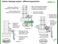 2093-co Interior drainage system - different approaches - Wet Basement and Crawlspaces - Interiors - Interior