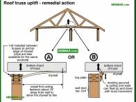 2020-co Roof truss uplift - remedial action - Ceilings - Interiors - Interior