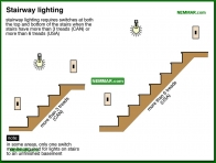 2022-co Stairway lighting - Ceilings - Interiors - Interior