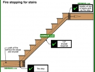 2038-co Fire stopping for stairs - Stairs - Interiors - Interior