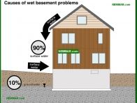2074-co Causes of wet basement problems - Wet Basement and Crawlspaces - Interiors - Interior