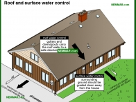 2075-co Roof and surface water control - Wet Basement and Crawlspaces - Interiors - Interior