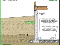 2081-co High water table - Wet Basement and Crawlspaces - Interiors - Interior