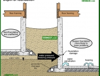 2082-co Depth of foundation - Wet Basement and Crawlspaces - Interiors - Interior