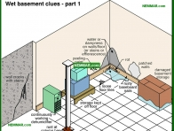 2083-co Wet basement clues - part 1 - Wet Basement and Crawlspaces - Interiors - Interior