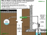 2085-co Why is there a sump pump in the basement - Wet Basement and Crawlspaces - Interiors - Interior
