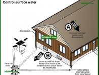 2086-co Control surface water - Wet Basement and Crawlspaces - Interiors - Interior