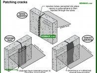 2087-co Patching cracks - Wet Basement and Crawlspaces - Interiors - Interior