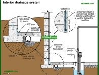 2088-co Interior drainage system - Wet Basement and Crawlspaces - Interiors - Interior
