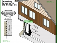 2089-co Excavation and dampproofing and drainage tile - Wet Basement and Crawlspaces - Interiors - Interior