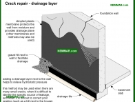 2091-co Crack repair - drainage layer - Wet Basement and Crawlspaces - Interiors - Interior
