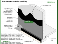 2092-co Crack repair - exterior patching - Wet Basement and Crawlspaces - Interiors - Interior