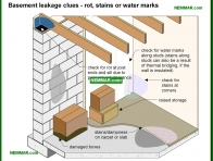 2095-co Basement leakage clues - rot and stains and water marks - Wet Basement and Crawlspaces - Interiors - Interior