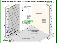 2097-co Basement leakage clues - crumbling plaster and drywall or masonry - Wet Basement and Crawlspaces - Interiors - Interior