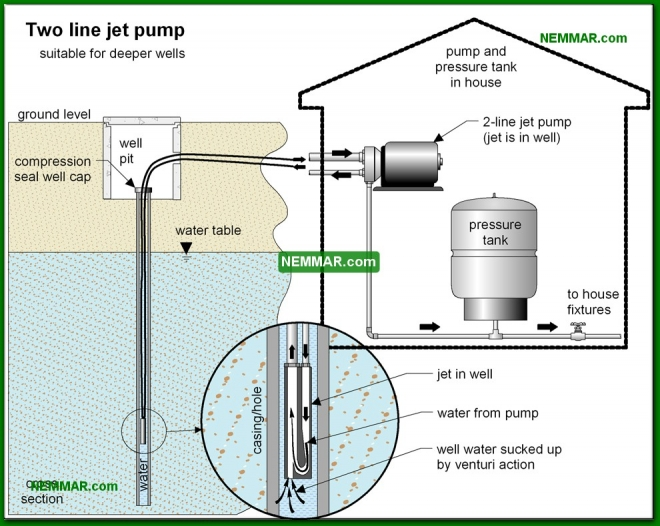 1525-co Two line jet pump - Private Water Sources - Supply Plumbing - Plumbing