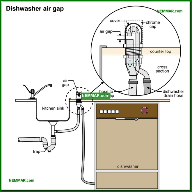 1551-co Dishwasher air gap - Distribution Piping In The House - Supply Plumbing - Plumbing