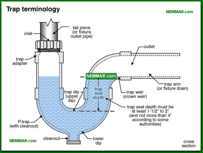 1617-co Trap terminology - Introduction - Drain and Waste and Vent Plumbing - Plumbing