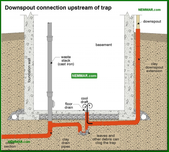 1650-co Downspout connection upstream of trap - Floor Drains - Supply Plumbing - Plumbing