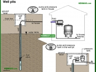 1517-co Well pits - Private Water Sources - Supply Plumbing - Plumbing