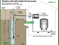 1524-co Shallow well with single line jet pump - Private Water Sources - Supply Plumbing - Plumbing