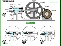 1526-co Piston pump - Private Water Sources - Supply Plumbing - Plumbing