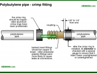 1556-co Polybutylene pipe - crimp fitting - Distribution Piping In The House - Supply Plumbing - Plumbing