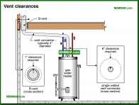 1578-co Vent clearances - Gas Piping and Burners and Venting - Supply Plumbing - Plumbing