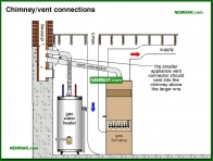 1580-co Chimney vent connections - Gas Piping and Burners and Venting - Supply Plumbing - Plumbing