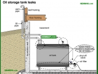 1584-co Oil storage tanks leaks - Oil Tanks and Burners and Venting - Supply Plumbing - Plumbing
