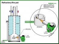 1588-co Refractory fire pot - Oil Tanks and Burners and Venting - Supply Plumbing - Plumbing