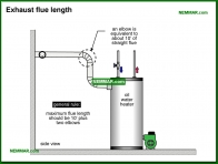 1592-co Exhaust flue length - Oil Tanks and Burners and Venting - Supply Plumbing - Plumbing