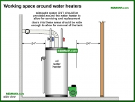 1597-co Working space around water heaters - Conventional Tank Type Water Heaters - Supply Plumbing - Plumbing