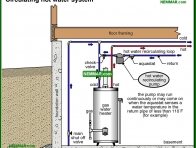1605-co Circulating hot water system - Conventional Tank Type Water Heaters - Supply Plumbing - Plumbing