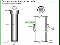 1628-co Cast iron waste pipe - bell and spigot - Drain Piping Materials and Problems - Supply Plumbing - Plumbing