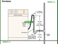 1632-co Standpipe - Drain Piping Materials and Problems - Supply Plumbing - Plumbing