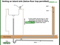 1643-co Venting an island sink below floor trap permitted - Traps - Supply Plumbing - Plumbing