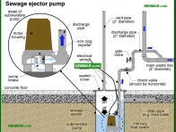 1660-co Sewage ejector pump - Sewage Ejector Pumps - Supply Plumbing - Plumbing
