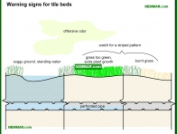 1669-co Warning signs for tile beds - Septic Systems - Supply Plumbing - Plumbing