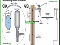 1673-co Correcting water hammer - Faucets - Fixtures and Faucets - Plumbing